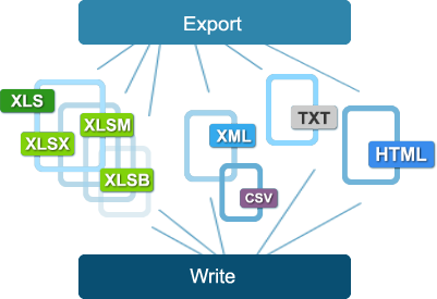 Write and export to Excel files: XLS, XLSX, XLSM, XLSB, XML, TXT, CSV, HTML